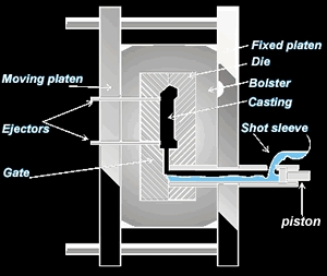 Post image for Introduction To Die Casting